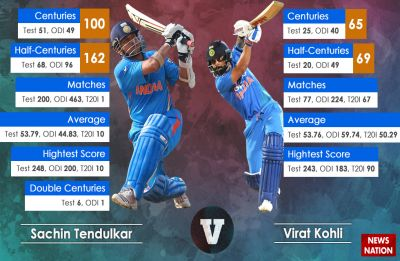 Can Virat Kohli surpass Sachin Tendulkar's legendary record?