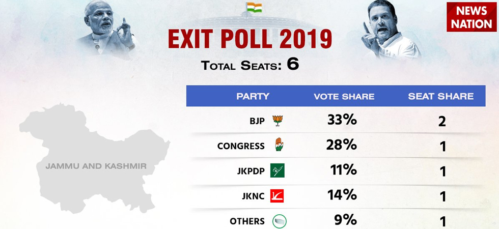 Jammu and Kashmir Exit Poll 2019: BJP to get 2 seats, Congress, NC, PDP to  get 1 each - News Nation English