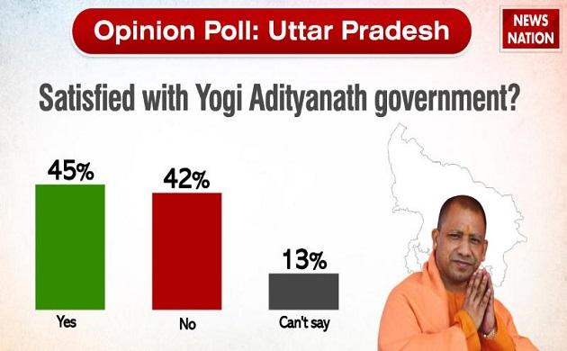 UP Opinion Poll: In a jolt to BJP, SP-BSP-RLD 'mahagathbandhan' may sweep Hindi heartland state