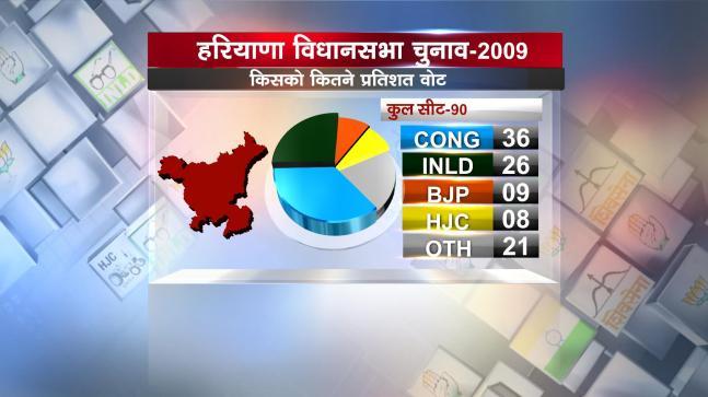 Haryana Assembly Elections 2014