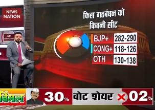 Lok Sabha Elections Exit Poll 2019: BJP to win 286 seats, Congress-122
