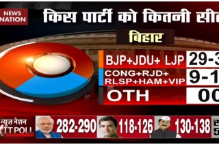 Exit Poll 2019: NDA remains invincible in Bihar, to get 31 seats