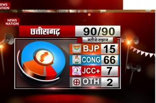 Satta Ka Semifinal: Congress leading in Chhattisgarh
